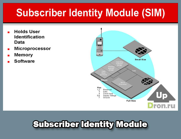 subscriber identity module-card