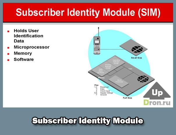 subscriber identity module-card