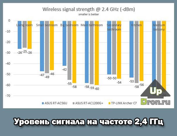 Тестирование на частоте 2,4 ГГц