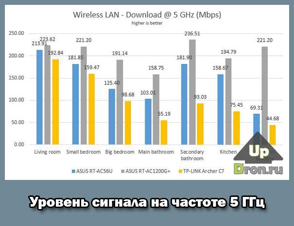 Тестирование на частоте 5 ГГц