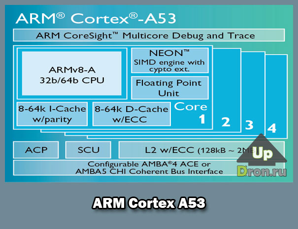 ARM-Cortex-A53