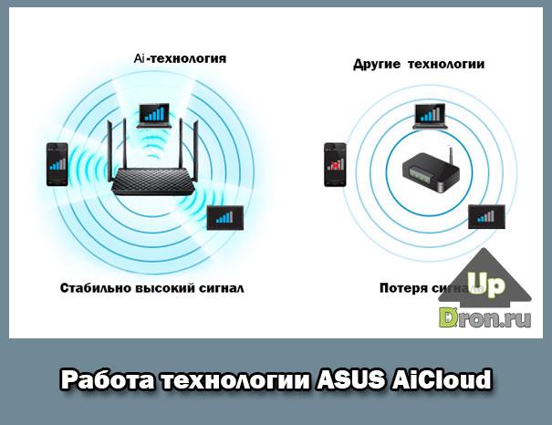 Технология AICloud