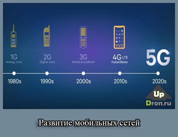Развитие мобильных сетей