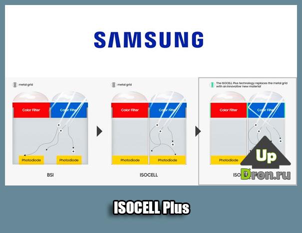 Технология от Samsung