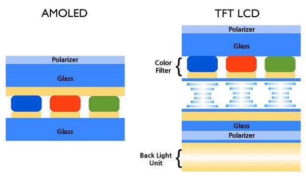Различие матриц IPS и Amoled