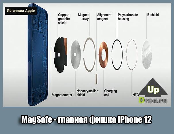 MagSafe - магнитная технология Apple